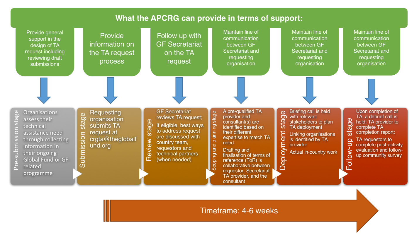 How the APCRG can help you along the TA process