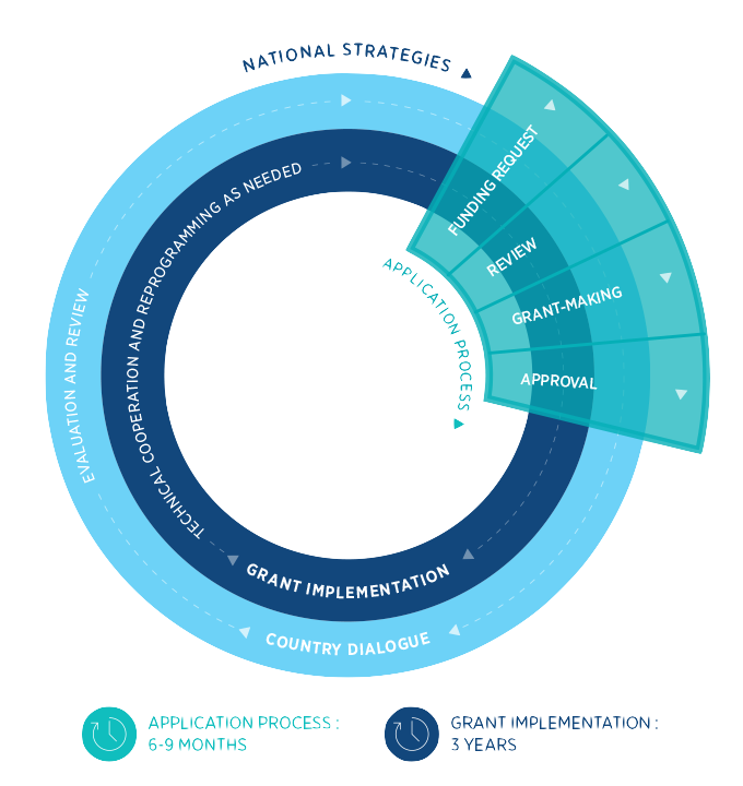 funding-cycle-diagram_en