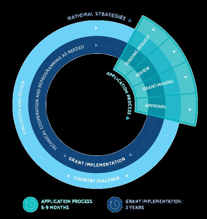 funding-cycle-diagram_en