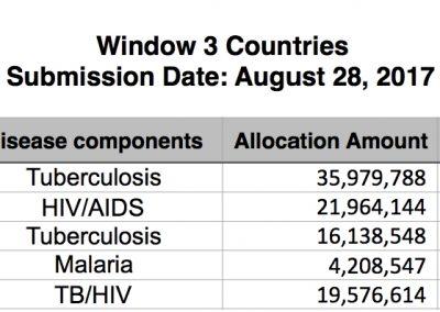Window 3 countries
