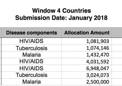 Window 4 countries